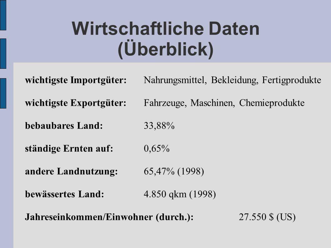 Wirtschaftliche Daten (Überblick)