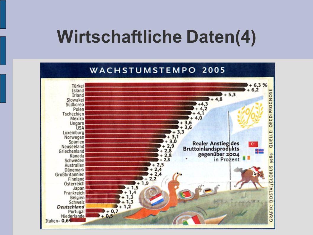 Wirtschaftliche Daten(4)