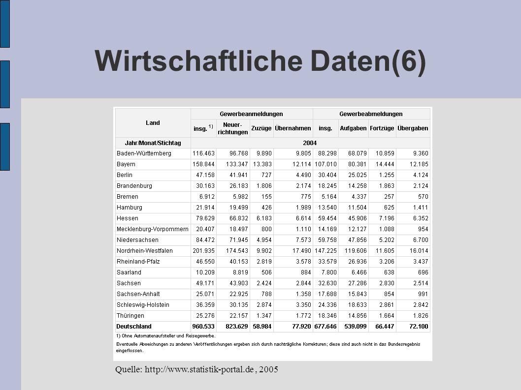Wirtschaftliche Daten(6)
