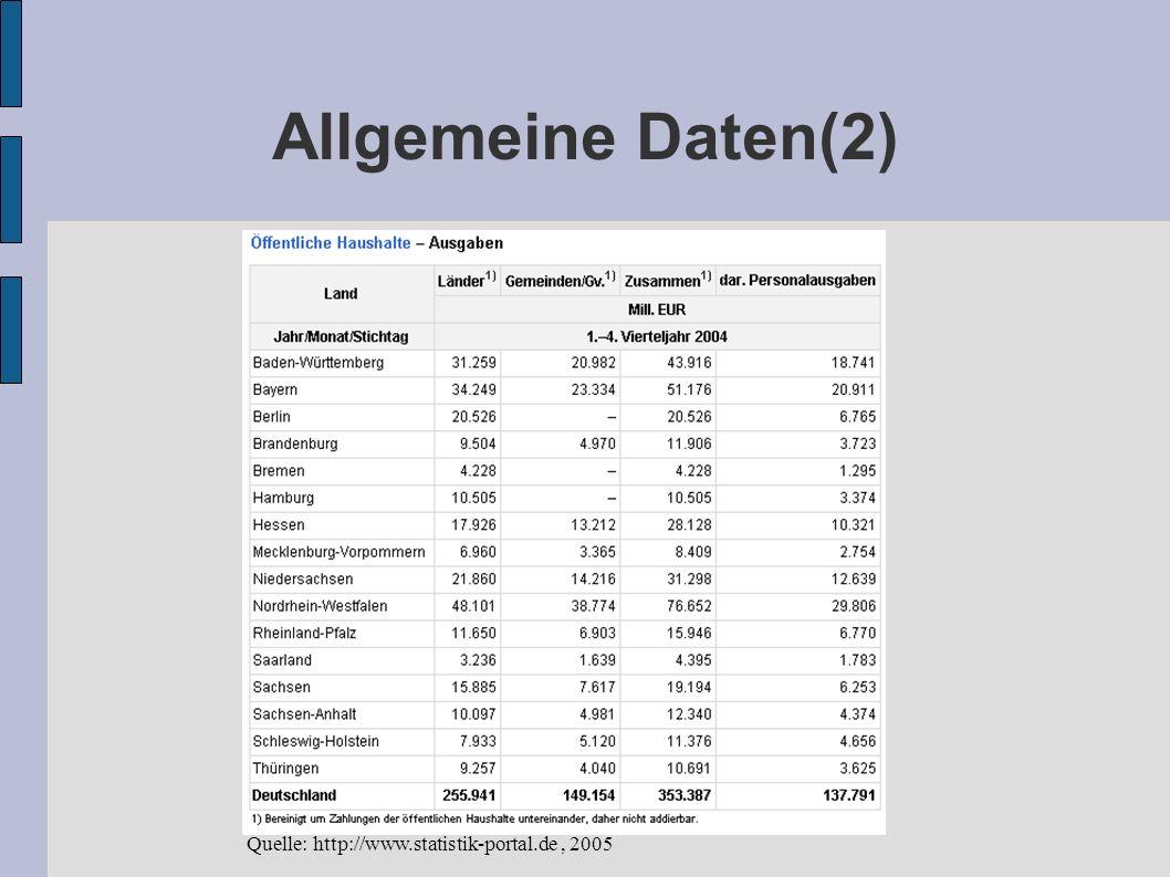 Allgemeine Daten(2) Quelle: http://www.statistik-portal.de , 2005