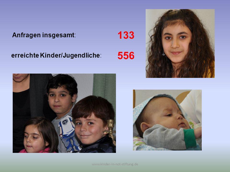 133 556 Anfragen insgesamt: erreichte Kinder/Jugendliche: