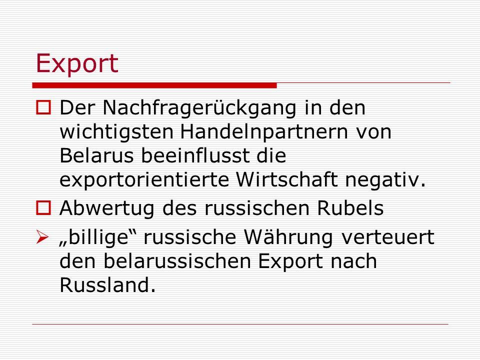 ExportDer Nachfragerückgang in den wichtigsten Handelnpartnern von Belarus beeinflusst die exportorientierte Wirtschaft negativ.
