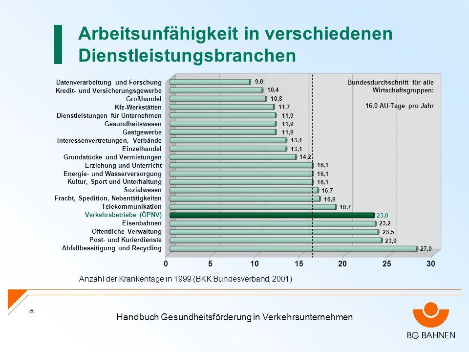Arbeitsunfähigkeit in verschiedenen Dienstleistungsbranchen