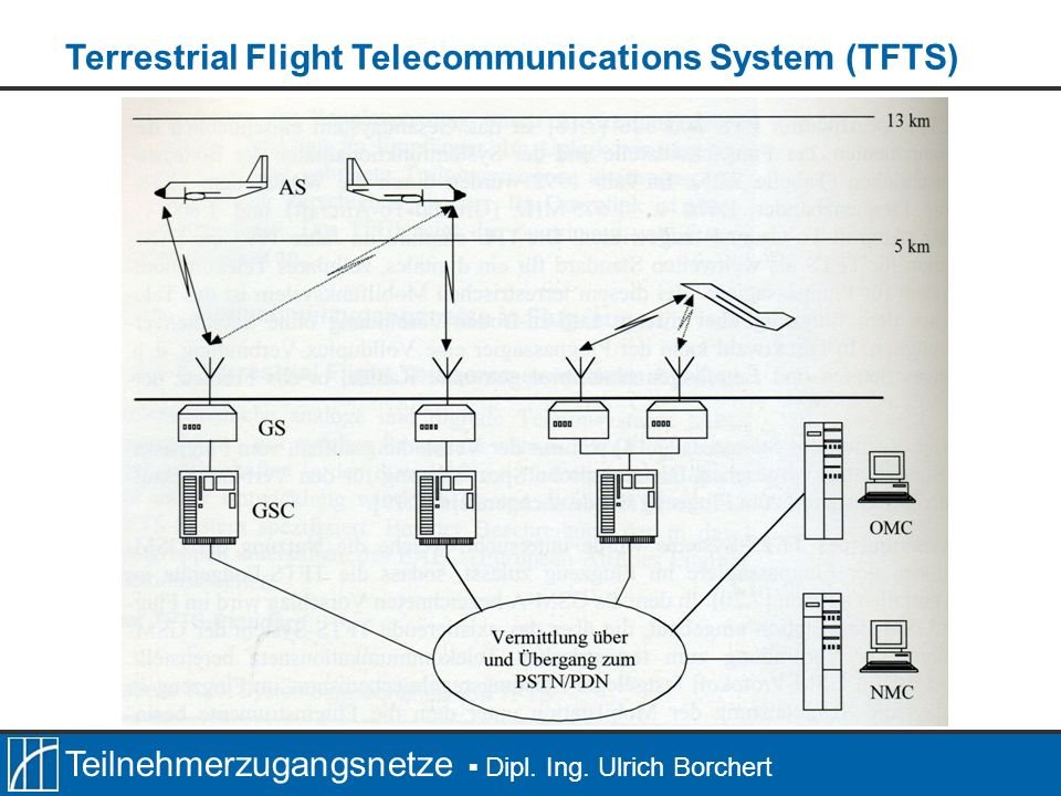 Terrestrial Flight Telecommunications System (TFTS)