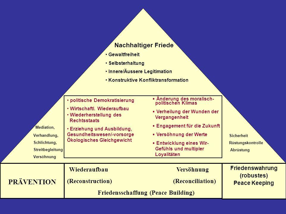 Wiederaufbau Versöhnung