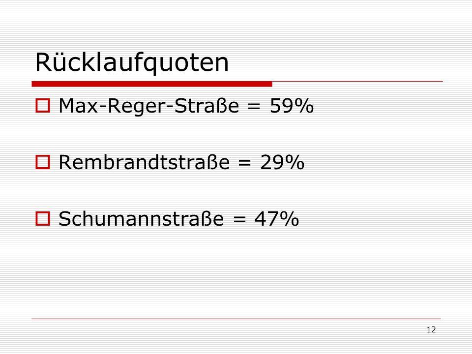 Rücklaufquoten Max-Reger-Straße = 59% Rembrandtstraße = 29%