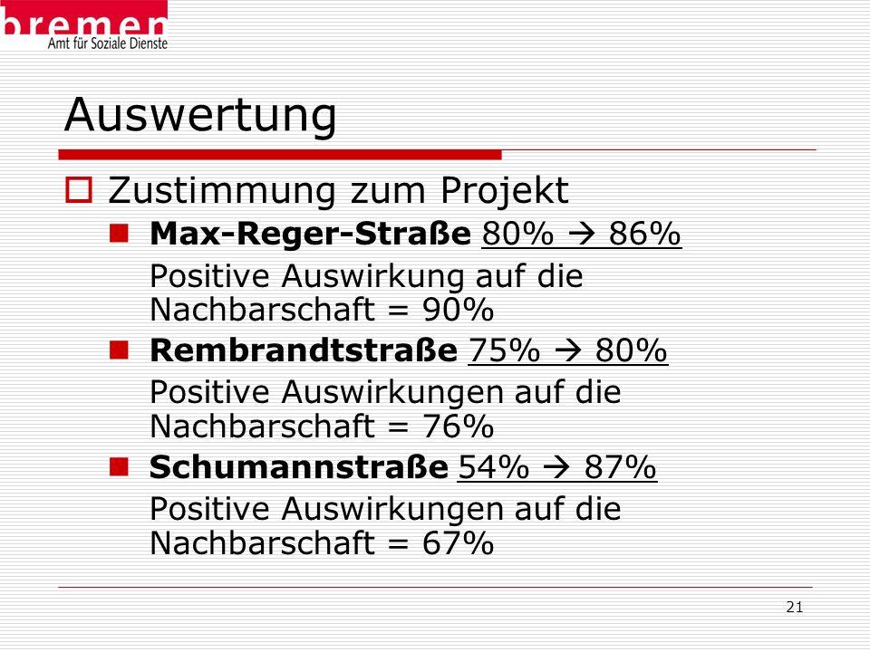 Auswertung Zustimmung zum Projekt Max-Reger-Straße 80%  86%