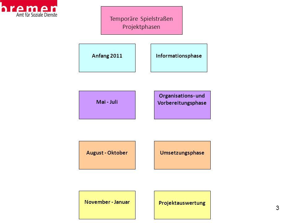 Organisations- und Vorbereitungsphase