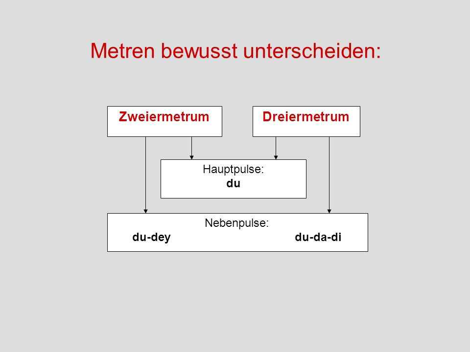 Metren bewusst unterscheiden: