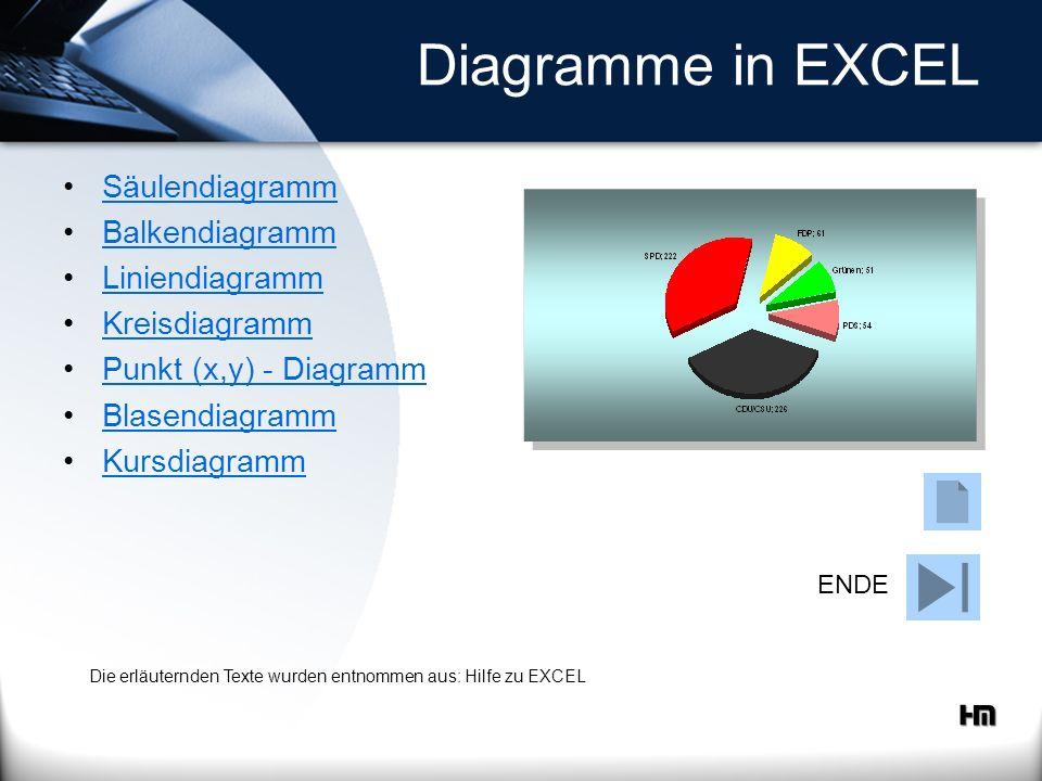 Diagramme in EXCEL Säulendiagramm Balkendiagramm Liniendiagramm