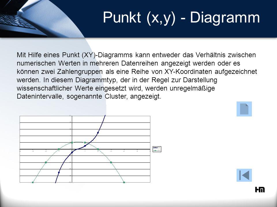 Punkt (x,y) - Diagramm