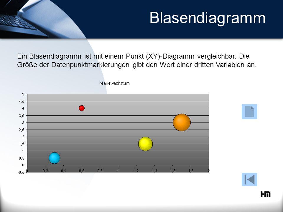 Blasendiagramm