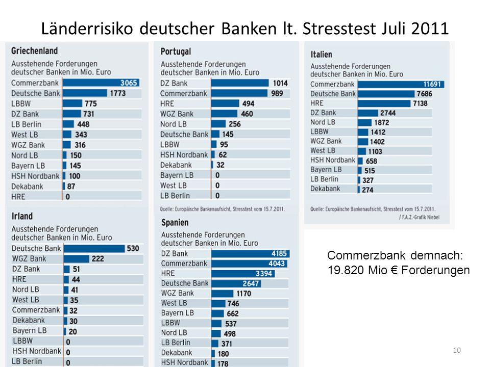 Länderrisiko deutscher Banken lt. Stresstest Juli 2011
