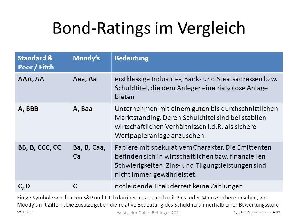 Bond-Ratings im Vergleich