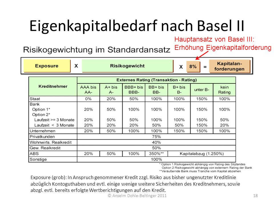 Eigenkapitalbedarf nach Basel II