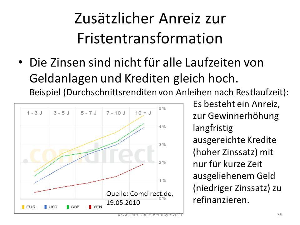 Zusätzlicher Anreiz zur Fristentransformation
