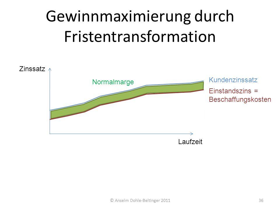 Gewinnmaximierung durch Fristentransformation