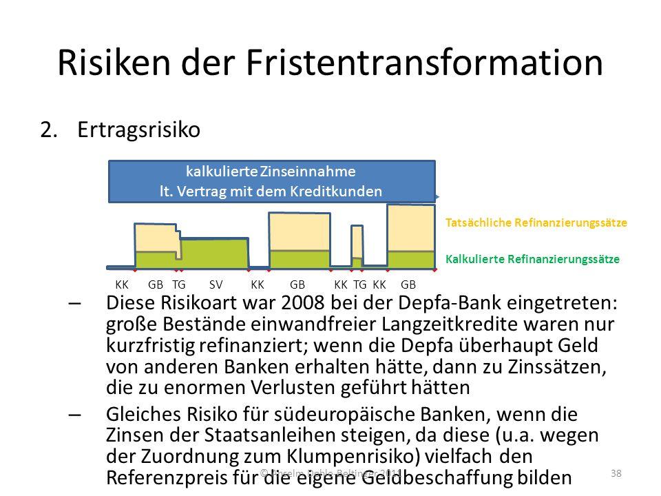 Risiken der Fristentransformation