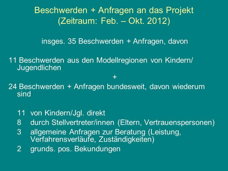 Beschwerden + Anfragen an das Projekt (Zeitraum: Feb. – Okt. 2012)