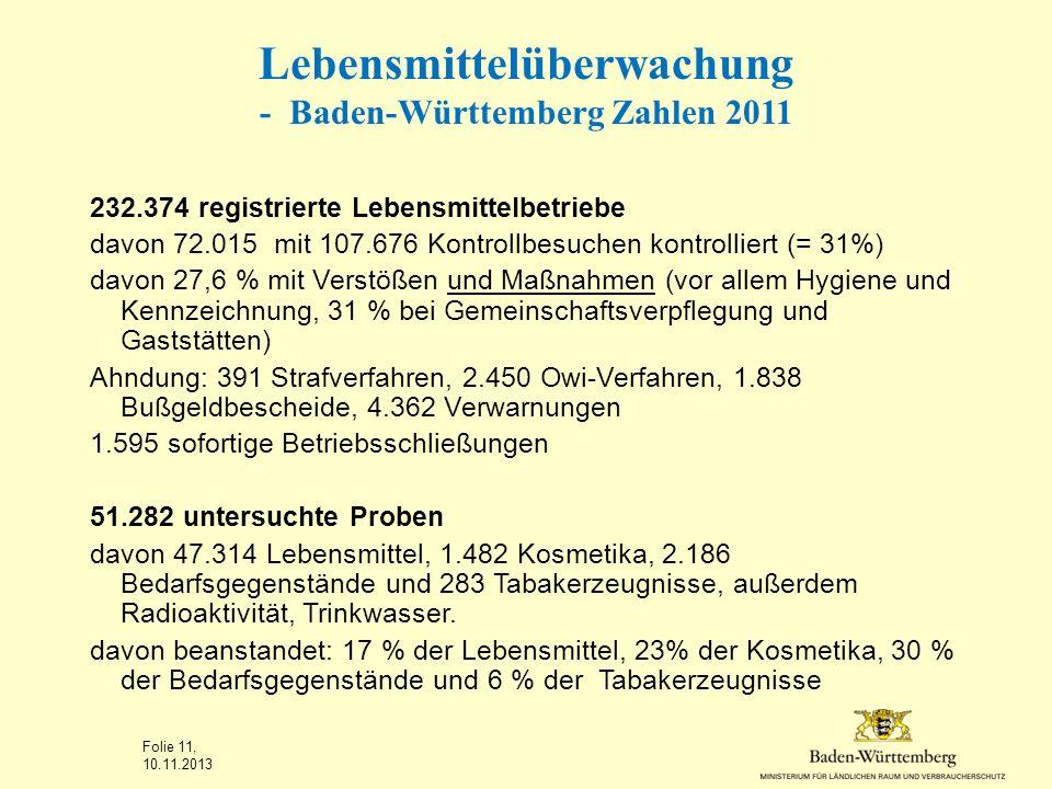 Lebensmittelüberwachung - Baden-Württemberg Zahlen 2011