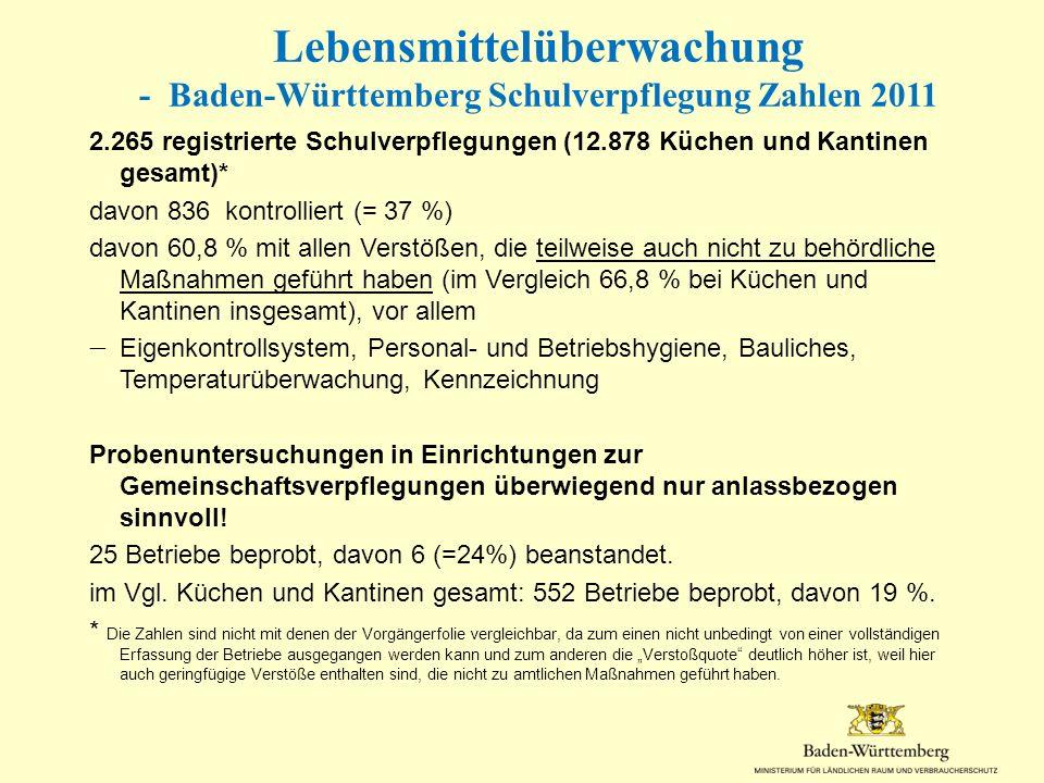Lebensmittelüberwachung - Baden-Württemberg Schulverpflegung Zahlen 2011