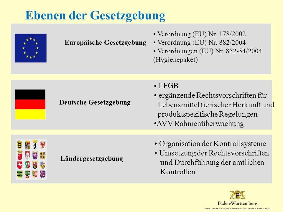 Europäische Gesetzgebung