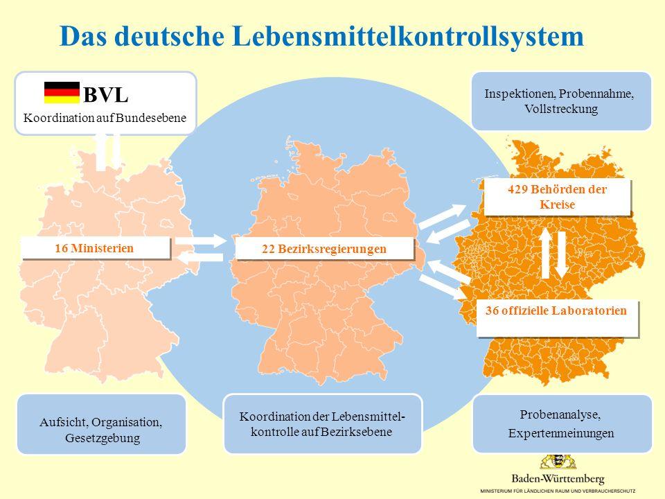 Das deutsche Lebensmittelkontrollsystem