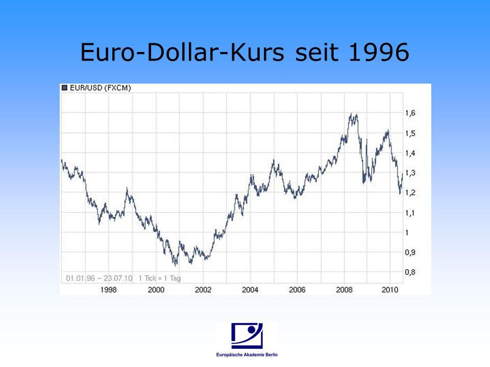 Euro-Dollar-Kurs seit 1996