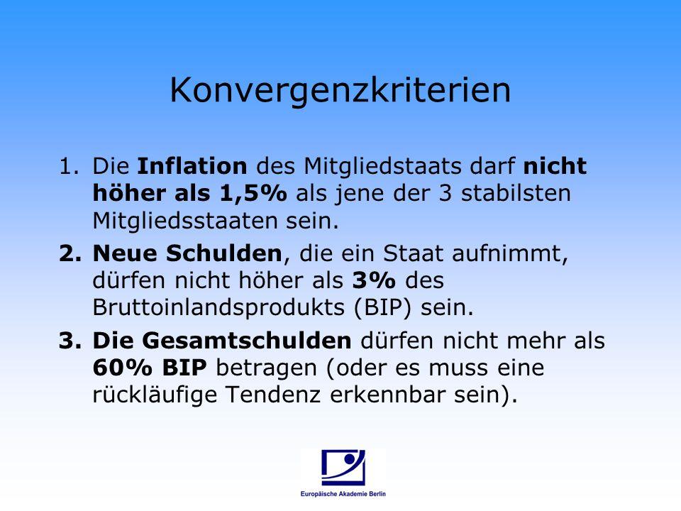 Konvergenzkriterien Die Inflation des Mitgliedstaats darf nicht höher als 1,5% als jene der 3 stabilsten Mitgliedsstaaten sein.