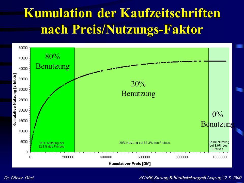 Kumulation der Kaufzeitschriften nach Preis/Nutzungs-Faktor