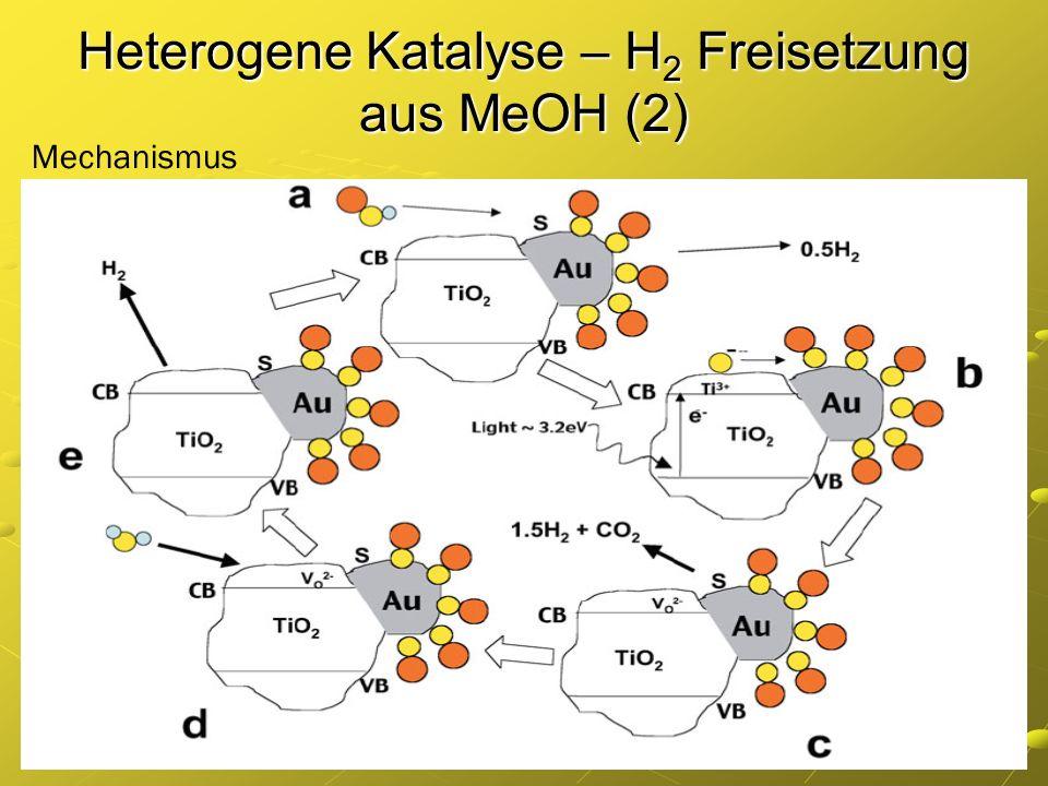 Heterogene Katalyse – H2 Freisetzung aus MeOH (2)