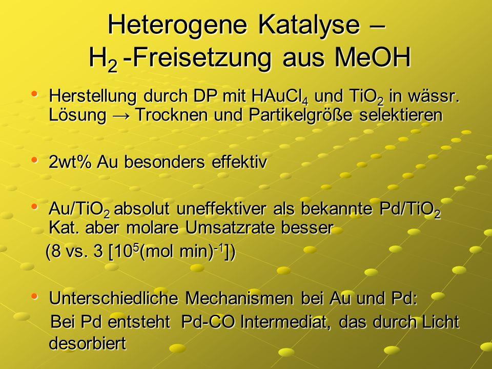 Heterogene Katalyse – H2 -Freisetzung aus MeOH