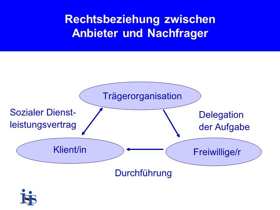 Rechtsbeziehung zwischen Anbieter und Nachfrager