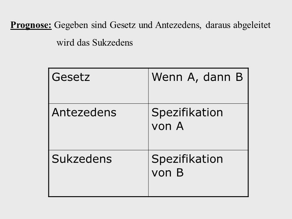 Gesetz Wenn A, dann B Antezedens Spezifikation von A Sukzedens