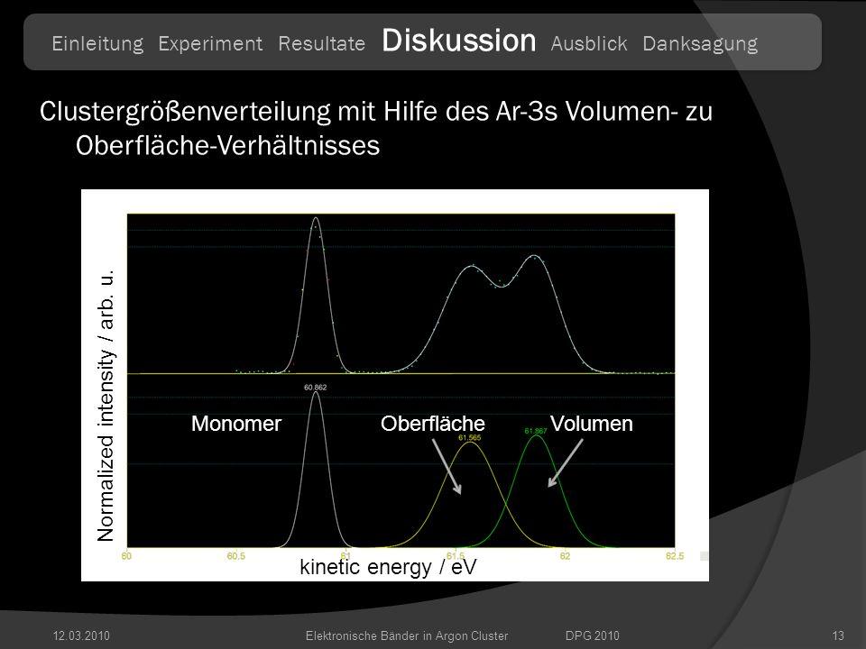 Einleitung Experiment Resultate Diskussion Ausblick Danksagung