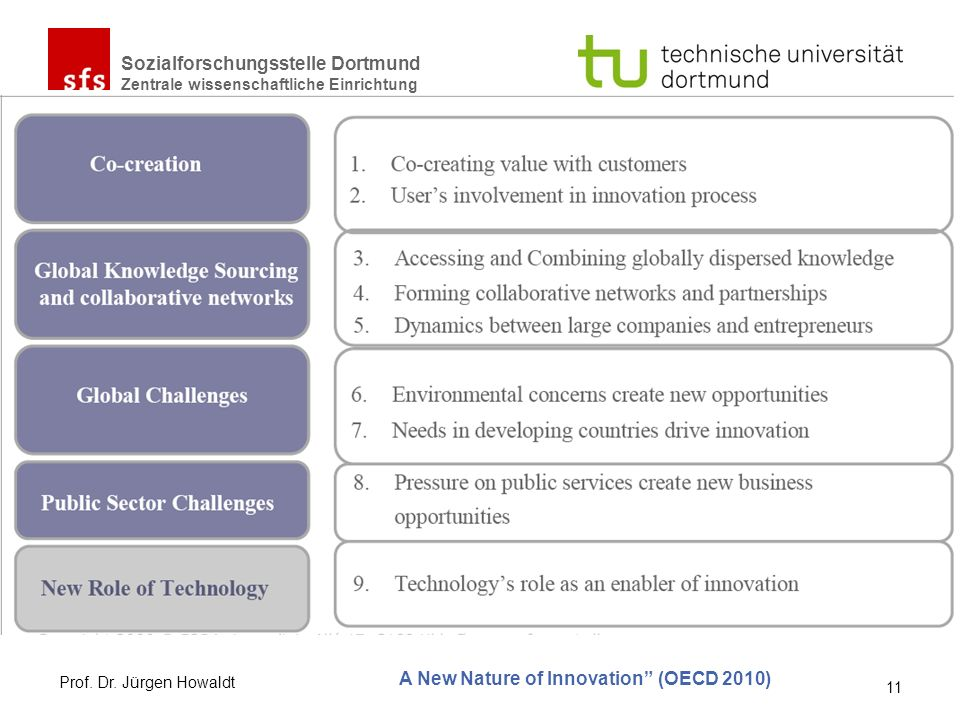 A New Nature of Innovation (OECD 2010)