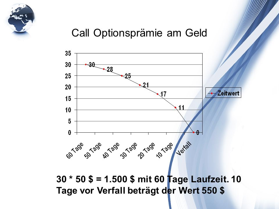 Call Optionsprämie am Geld