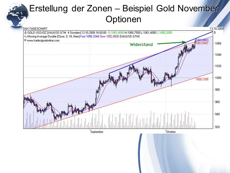 Erstellung der Zonen – Beispiel Gold November Optionen