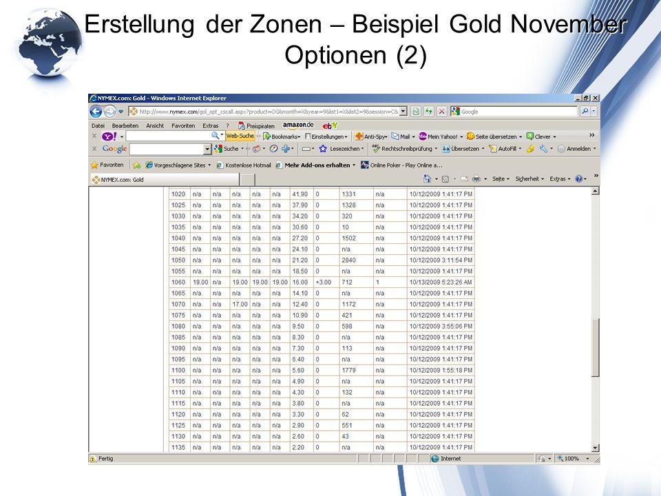 Erstellung der Zonen – Beispiel Gold November Optionen (2)