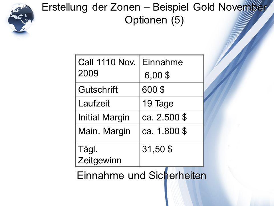 Erstellung der Zonen – Beispiel Gold November Optionen (5)