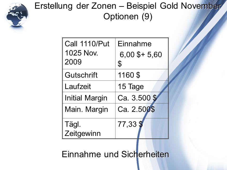 Erstellung der Zonen – Beispiel Gold November Optionen (9)
