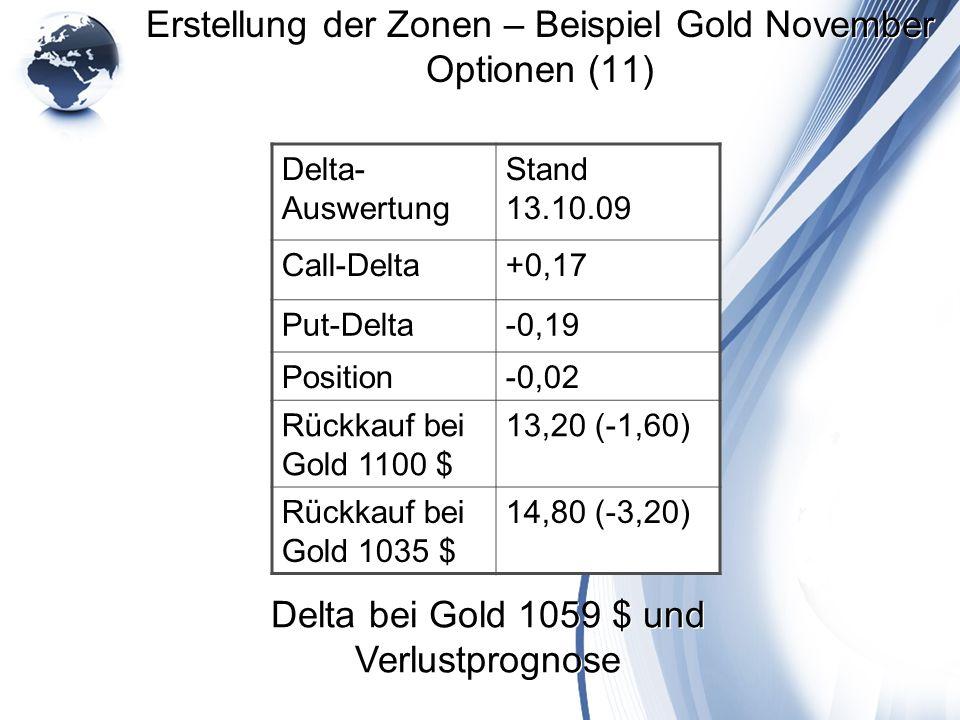 Erstellung der Zonen – Beispiel Gold November Optionen (11)