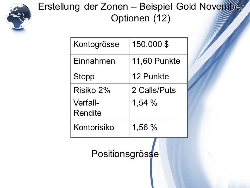Erstellung der Zonen – Beispiel Gold November Optionen (12)