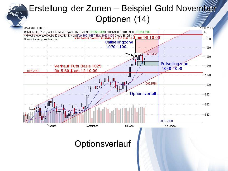 Erstellung der Zonen – Beispiel Gold November Optionen (14)