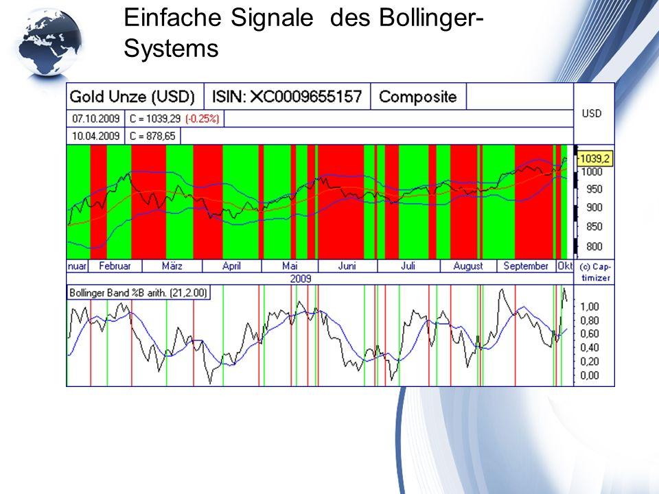 Einfache Signale des Bollinger-Systems