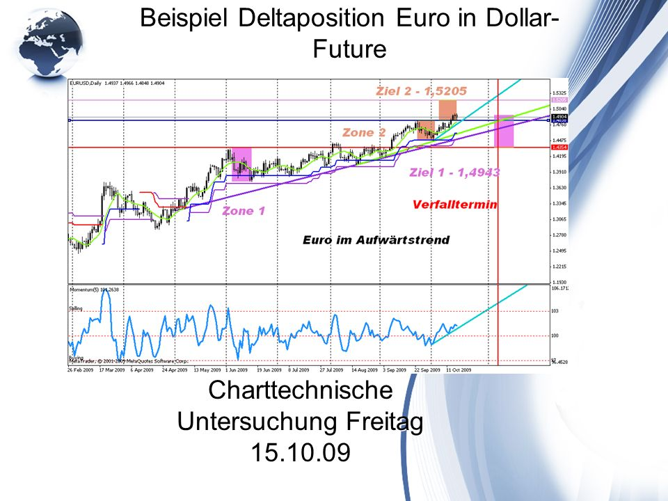 Beispiel Deltaposition Euro in Dollar- Future