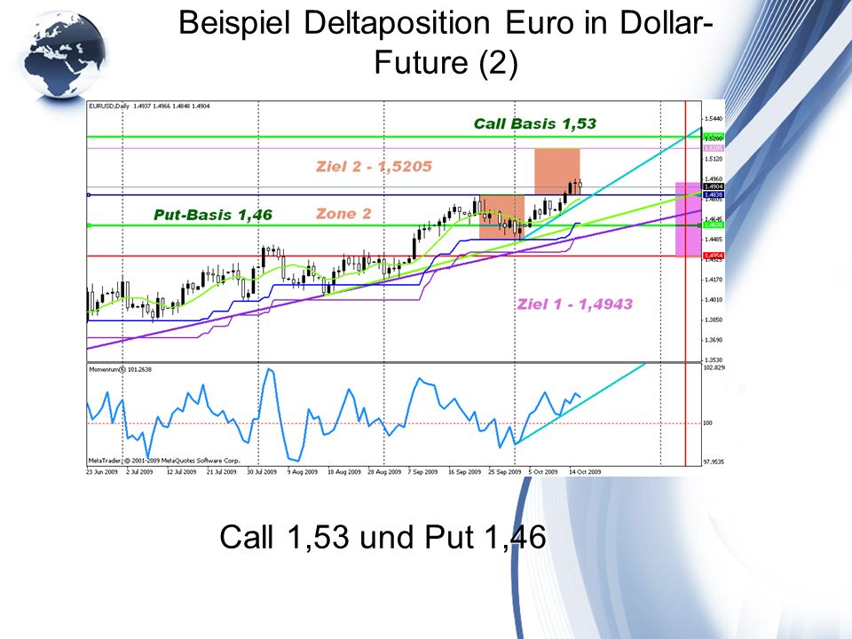 Beispiel Deltaposition Euro in Dollar-Future (2)