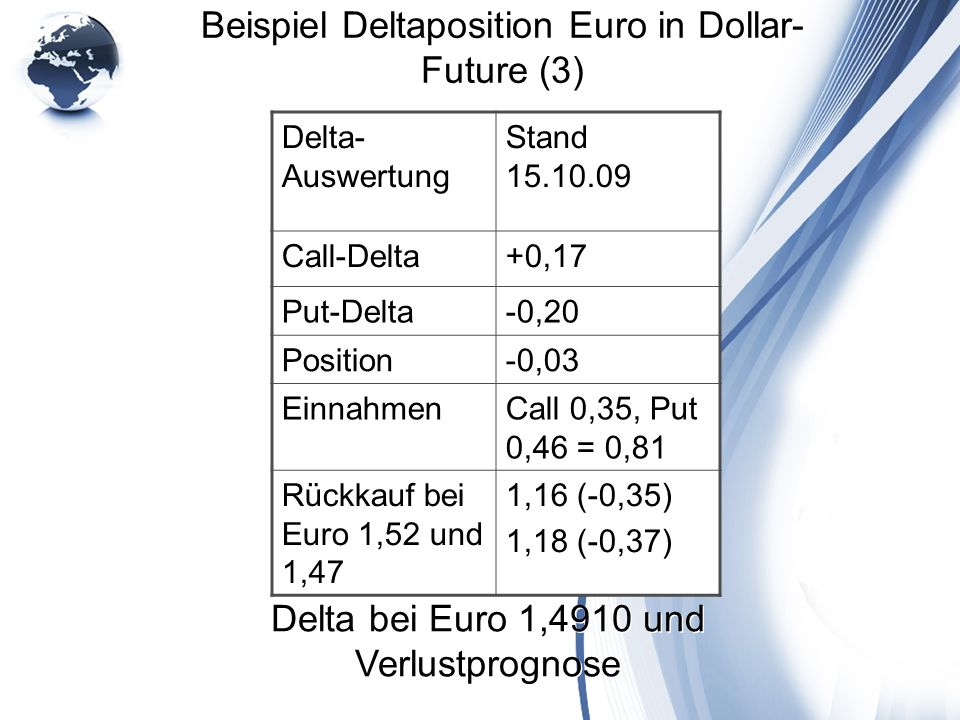 Beispiel Deltaposition Euro in Dollar-Future (3)