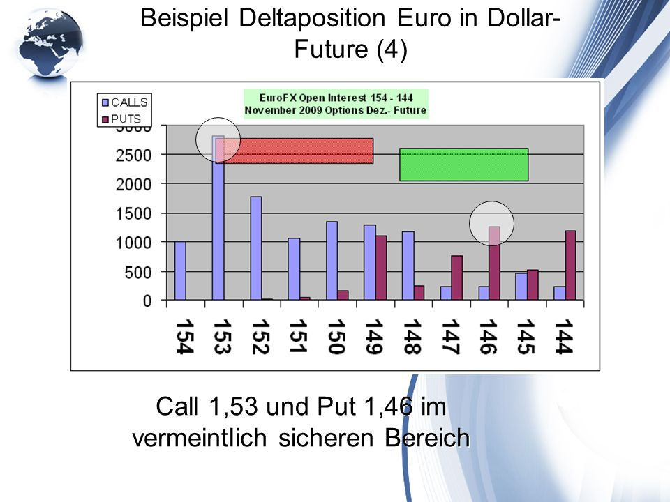 Beispiel Deltaposition Euro in Dollar- Future (4)