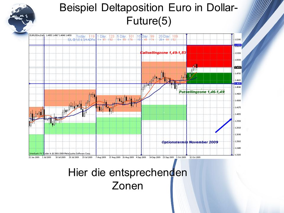 Beispiel Deltaposition Euro in Dollar-Future(5)